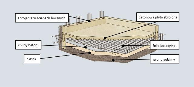 Lafarge przekroj zbiornika kanalizacyjnego Jak wybudować szambo?