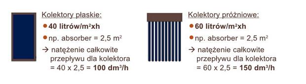 natezenie przeplywu kolektorow Średnica przewodów w instalacji solarnej   jak ją dobrać?